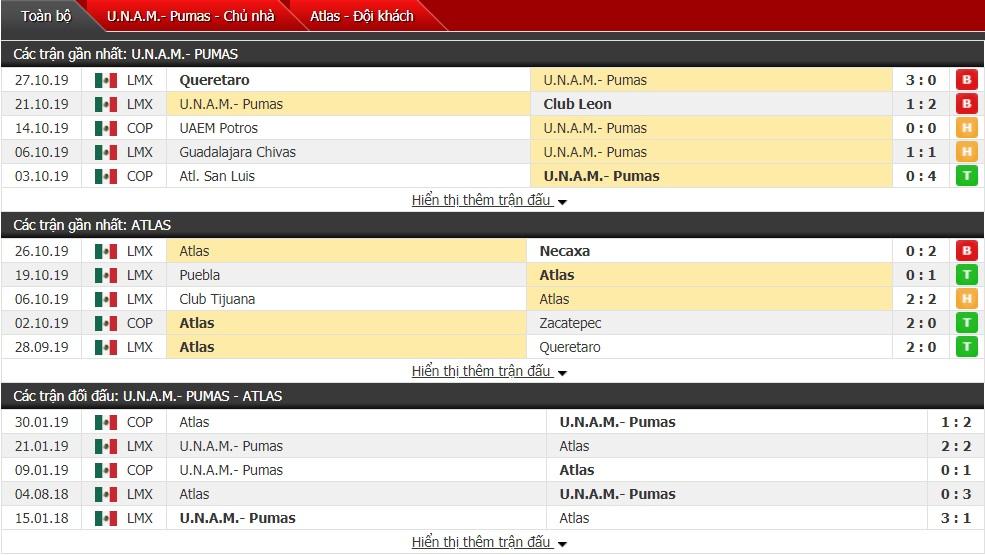 Nhận định Pumas UNAM vs Atlas,10h ngày 30/10(Giải VĐQG Mexico)