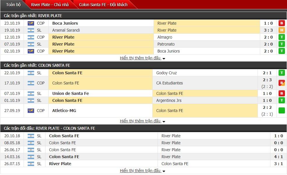 Nhận định River Plate vs Colon Santa FE, 07h20 ngày 30/10 (VĐQG Argentina)