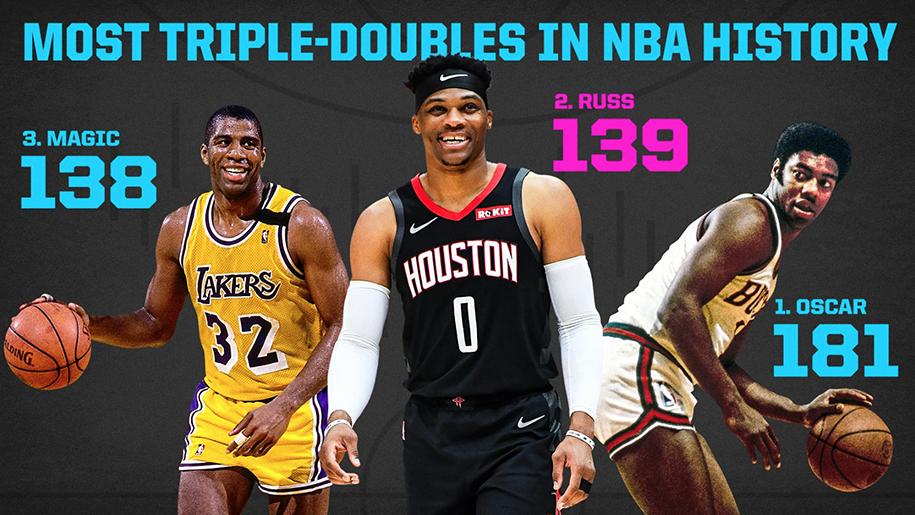 Không chỉ bớt gạch, Russell Westbrook còn thăng hoa cùng triple-double lịch sử
