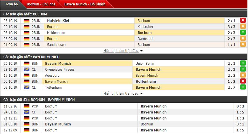 Dự đoán Bochum vs Bayern Munich 02h00, 30/10 (Cúp QG Đức)