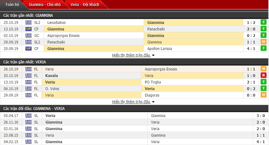 Nhận định Giannina vs Veria 00h30, 30/10 (Cúp QG Hy Lạp)