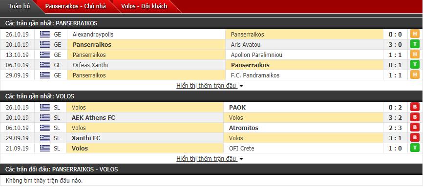 Nhận định Panserraikos vs Volos NPS 22h15, 29/10 (Cúp QG Hy Lạp)