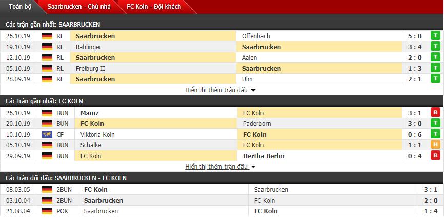 Nhận định Saarbrucken vs Cologne 00h30, 30/10 (Cúp QG Đức)
