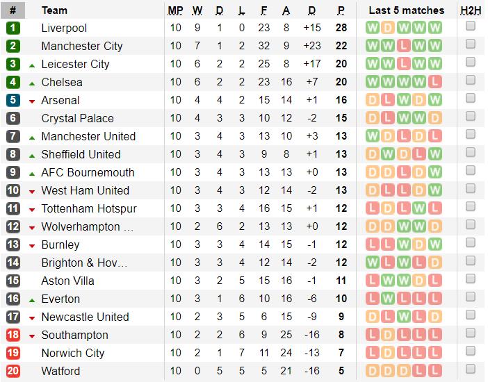 Bảng xếp hạng Ngoại hạng Anh vòng 10: Liverpool giữ vững ngôi đầu, MU có mặt ở nửa trên