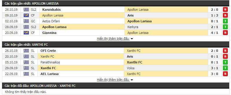 Nhận định Apollon Larissa vs Xanthi FC 20h00, 29/10 (Vòng 5 cúp QG Hy Lạp)