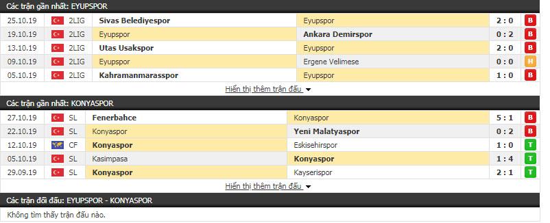 Nhận định Eyupspor vs Konyaspor 18h30, 29/10 (Vòng 4 cúp QG Thổ Nhĩ Kỳ)