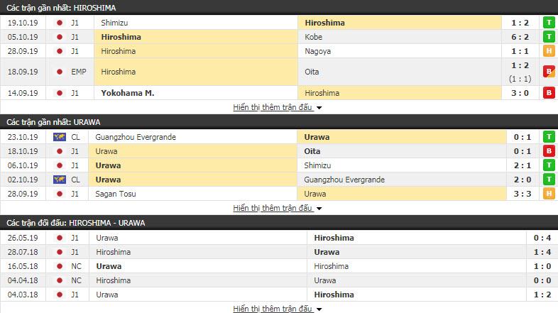 Nhận định Sanfrecce Hiroshima vs Urawa Red Diamonds 17h00, 29/10 (Vòng 31 VĐQG Nhật Bản)