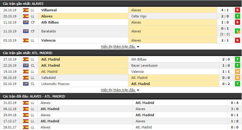 Soi kèo Alaves vs Atletico Madrid 01h00, 30/10 (vòng 11 VĐQG Tây Ban Nha)