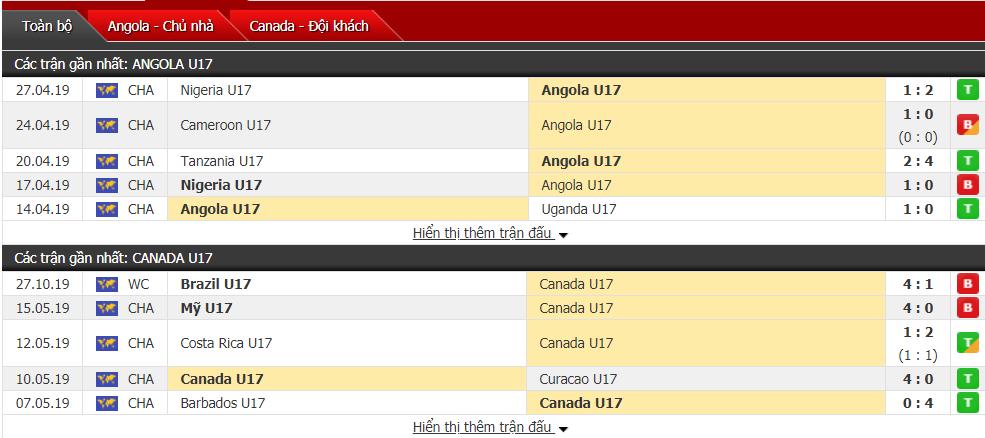 Nhận định U17 Angola vs U17 Canada 03h00, ngày 30/10 (Vòng bảng U17 Thế giới 2019)