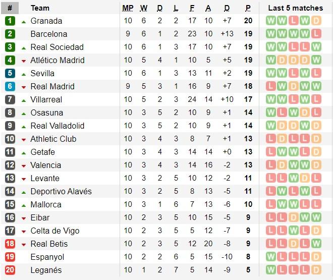 Bảng xếp hạng vòng 10 La Liga: Hoãn El Classico, Granada leo lên ngôi đầu