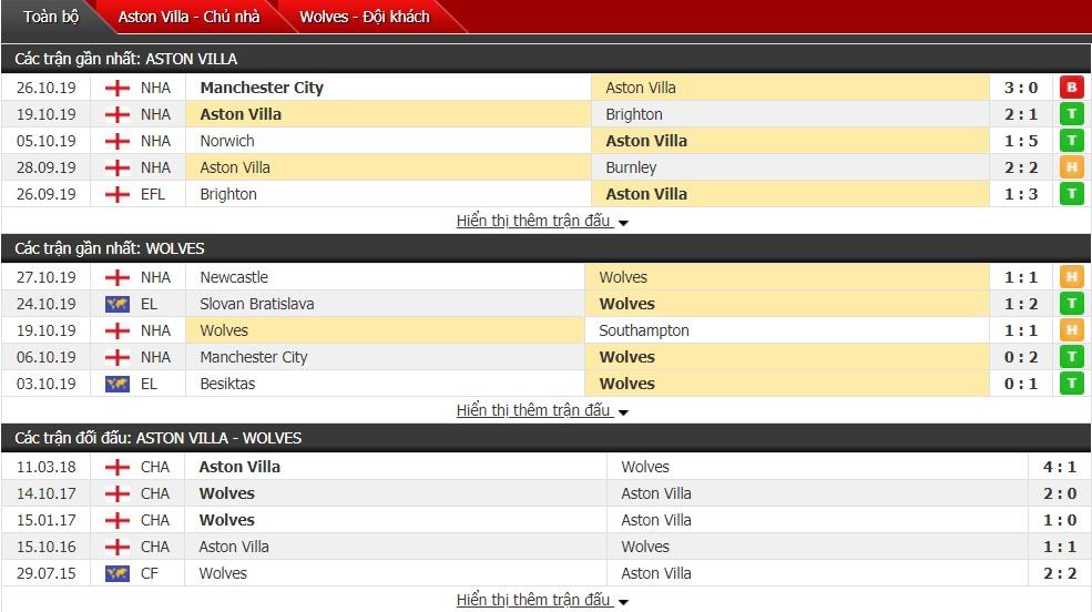 Dự đoán Aston Villa vs Wolves 02h45, 31/10 (Cúp Liên đoàn Anh 2019/20)