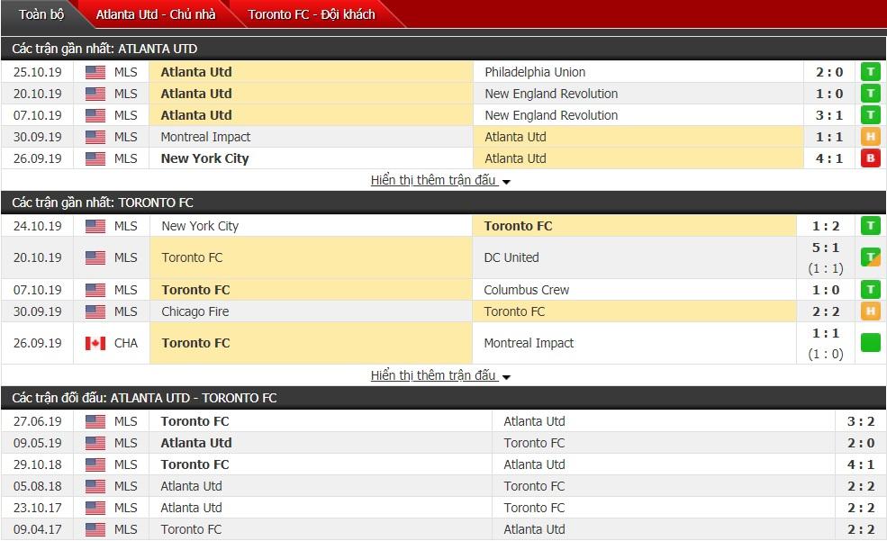 Nhận định Atlanta Utd vs Toronto FC 07h00 ngày 31/10 (Giải Nhà nghề Mỹ MLS 2019)
