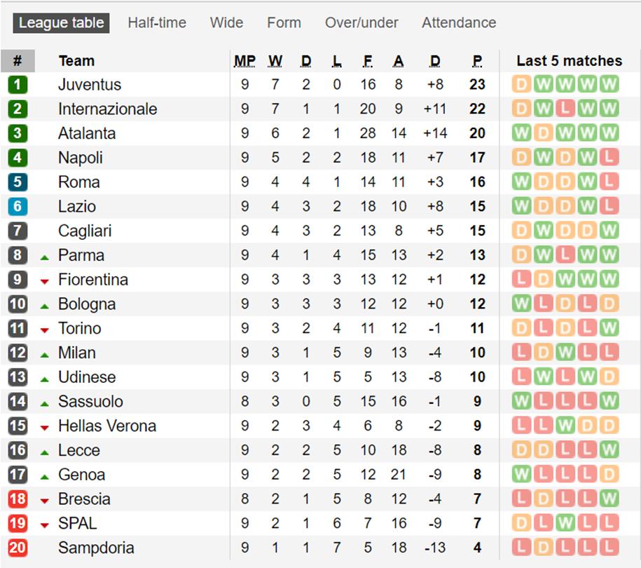 Bảng xếp hạng Serie A vòng 9: Juventus giữ ngôi đầu,  Milan áp sát top 10