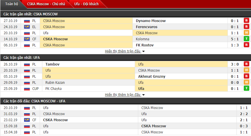Soi kèo CSKA Moscow vs FC Ufa 23h00, 30/10 (Cúp QG Nga)