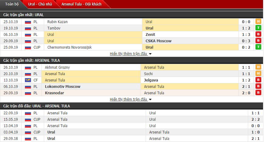 Soi kèo FC Ural Yekaterinburg vs Arsenal Tula 21h00, 30/10 (Cúp QG Nga)