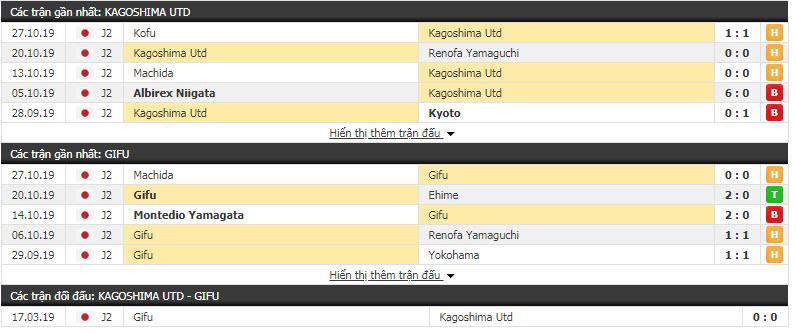 Nhận định Kagoshima United vs FC Gifu 17h00, 30/10 (Vòng 23 giải hạng 2 Nhật Bản)