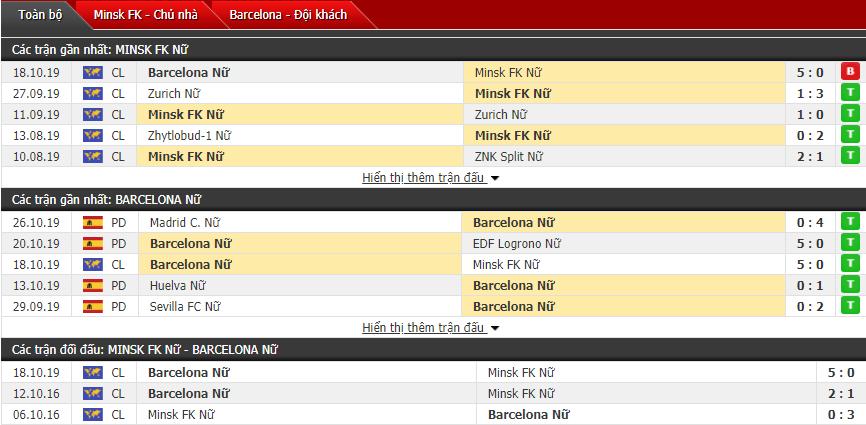 Soi kèo Nữ FC Minsk vs Nữ Barcelona 21h00, 30/10 (Cúp C1 Nữ châu Âu)