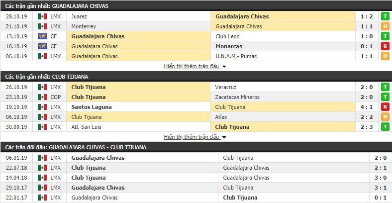 Nhận định Chivas Guadalajara vs Club Tijuana 10h00, 31/10 (vòng 16 VĐQG Mexico Apertura)
