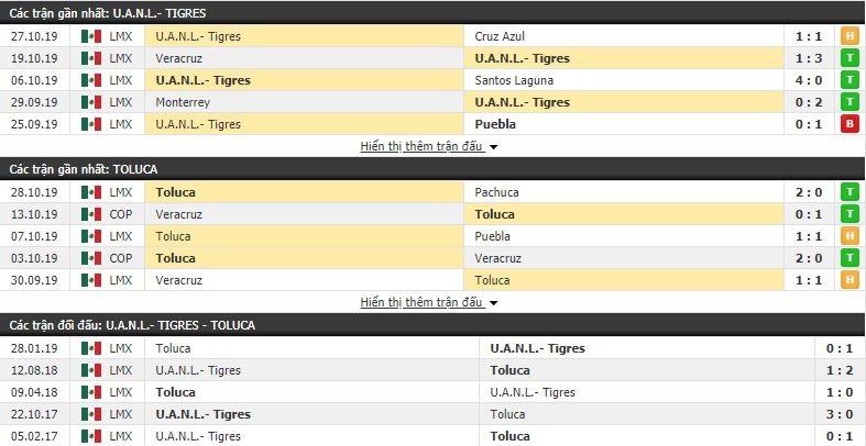 Nhận định Tigres UANL vs Toluca 10h00, 31/10 (vòng 16 VĐQG Mexico Apertura)