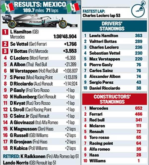 Grand Prix Mexico 2019: Lewis Hamilton về nhất, nhưng chưa vô địch thế giới