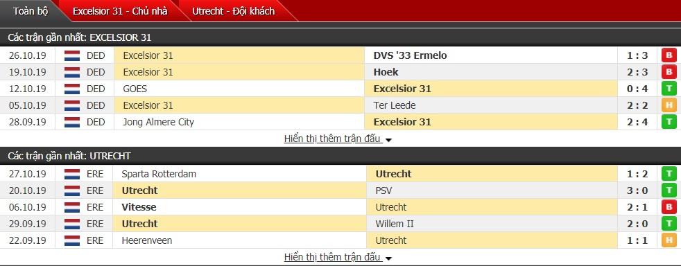 Nhận định Excelsior 31 vs Utrecht 0h30 ngày 01/11 (Cúp Quốc giaHà Lan 2019/20)