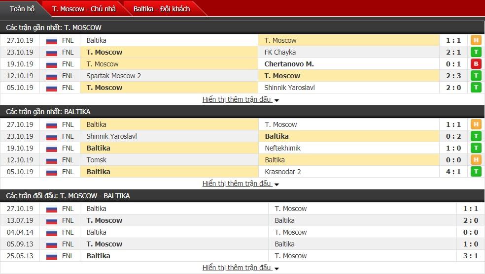 Nhận định Torpedo Moscow vs Baltika 23h30 ngày 31/10(Cúp Quốc gia Nga 2019/20)