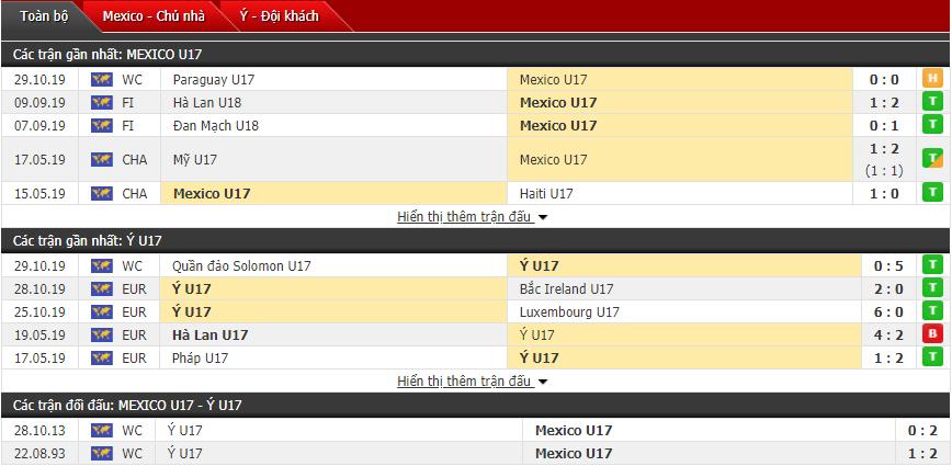 Soi kèo U17 Mexico vs U17 Italia 06h00, 01/11 (Giải vô địch U17 thế giới)