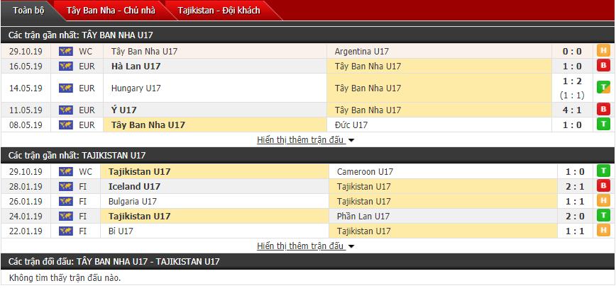 Soi kèo U17 Tây Ban Nha vs U17 Tajikistan 03h00, 01/11 (Giải vô địch U17 thế giới)
