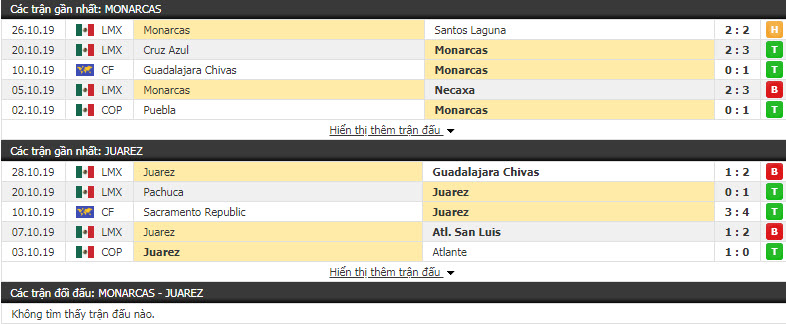 Nhận định Monarcas Morelia vs FC Juarez 08h00, 01/11 (Vòng 16 giai đoạn 1 VĐQG Mexico)