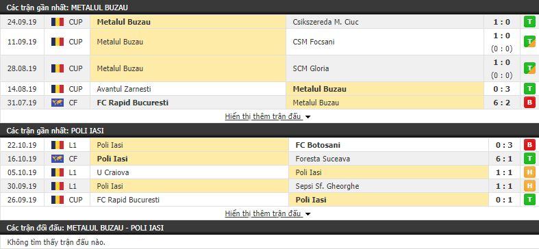 Nhận định Metalul Buzau vs Politehnica Iasi 19h30, 31/10 (vòng 1/8 Cúp QG Romania)