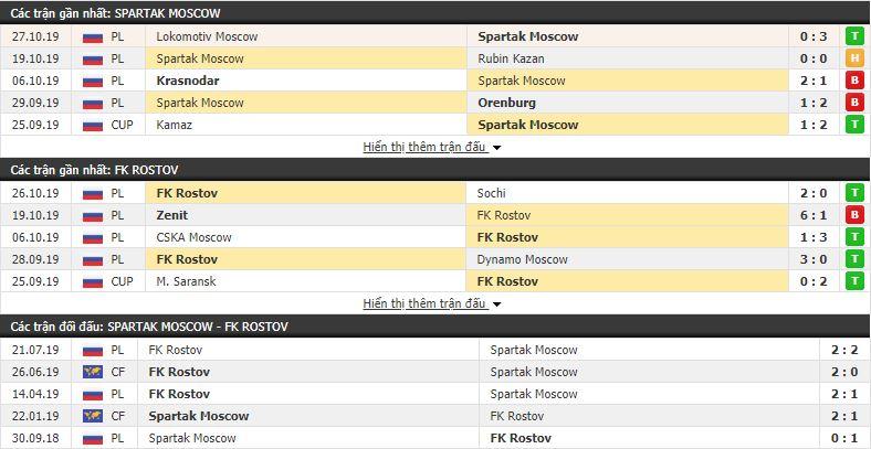 Nhận định Spartak Moscow vs Rostov 23h30, 31/10 (vòng 1/8 Cúp QG Nga)