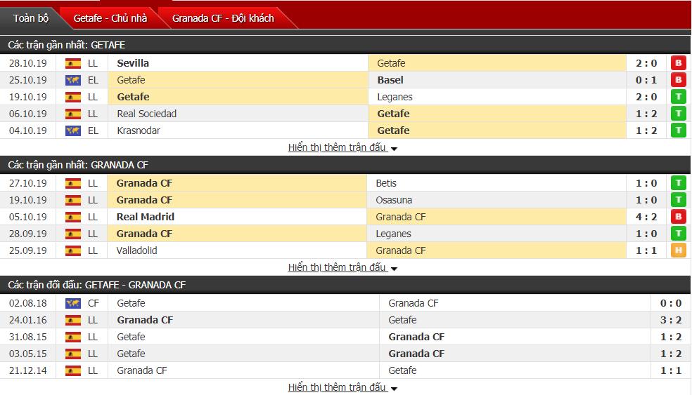 Soi kèo Getafe vs  Granada CF 03h15, ngày 01/11 (VĐQG Tây Ban Nha)