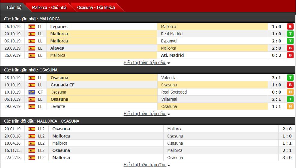 Soi kèo Mallorca vs Osasuna 01h00, ngày 01/11 (VĐQG Tây Ban Nha)