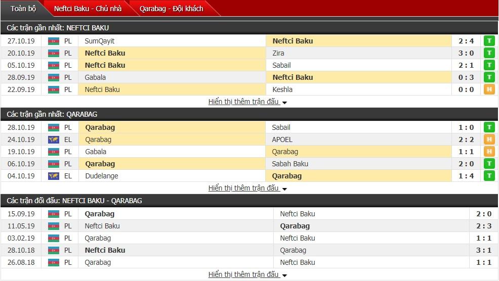 Nhận định Neftci Baku vs Qarabag 23h00 ngày 01/11 (VĐQG Azerbaijan 2019/20)