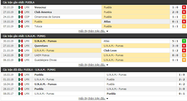 Nhận định Puebla vs Pumas UNAM 08h00, 02/11 (Vòng 17 giải đoạn 1 VĐQG Mexico)