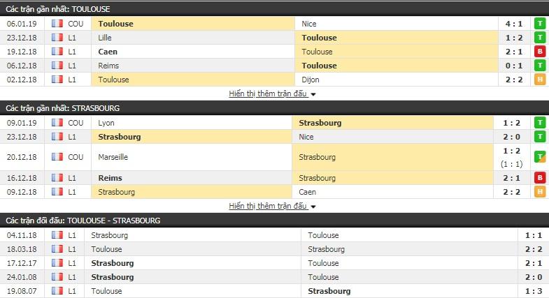Nhận định tỷ lệ cược kèo bóng đá tài xỉu trận Toulouse vs Strasbourg