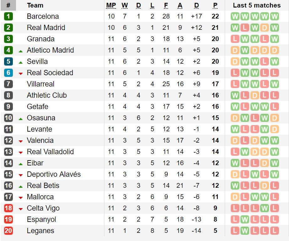 Bảng xếp hạng La Liga vòng 11: Real Madrid gia tăng sức ép cho Barca