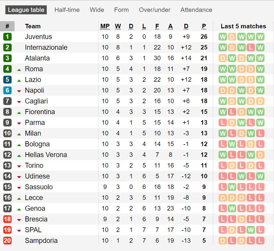 Bảng xếp hạng Serie A vòng 10: Ac Milan leo lên đứng thứ 10
