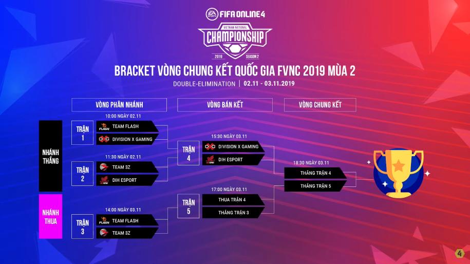Trực tiếp vòng chung kết quốc gia FIFA Online 4 2019 mùa 2