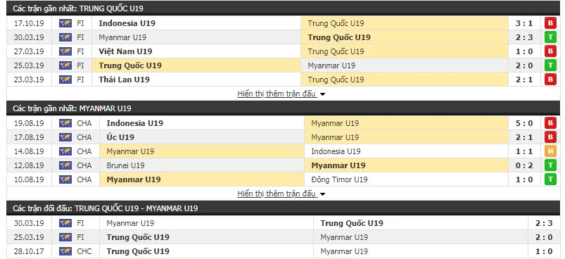 Nhận định U19 Trung Quốc vs U19 Myanmar 15h30, 06/11 (Vòng loại U19 châu Á)