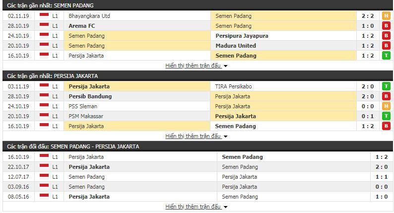 Nhận định Semen Padang vs Persija Jakarta 16h00, 07/11 (Vòng 27 giải VĐQG Indonesia)