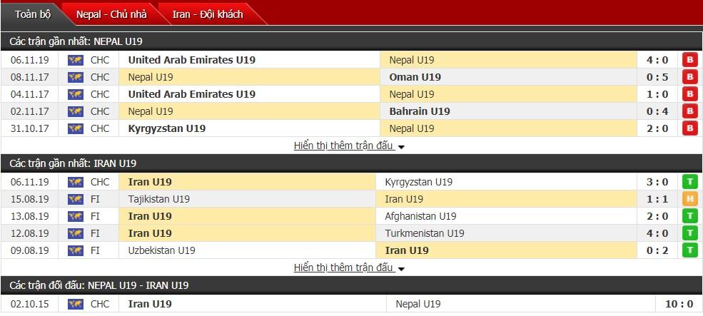 Nhận định U19 Nepal vs U19 Iran 21h15 ngày 08/11 (VL U19 châu Á)