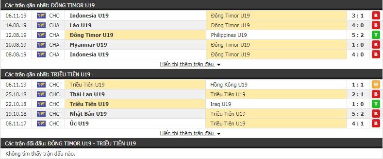 Nhận định U19 Đông Timor vs U19 Triều Tiên 15h30, 08/11 (Vòng loại U19 châu Á)