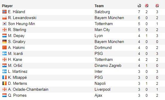 Danh sách Vua phá lưới Cúp C1 2019/20: Sốc với vị trí số 1