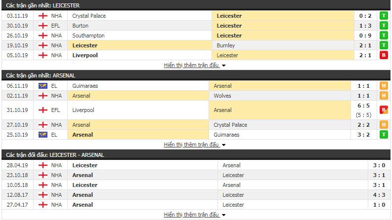 Nhận định Leicester vs Arsenal 00h30, 10/11 (Vòng 12 Ngoại hạng Anh)
