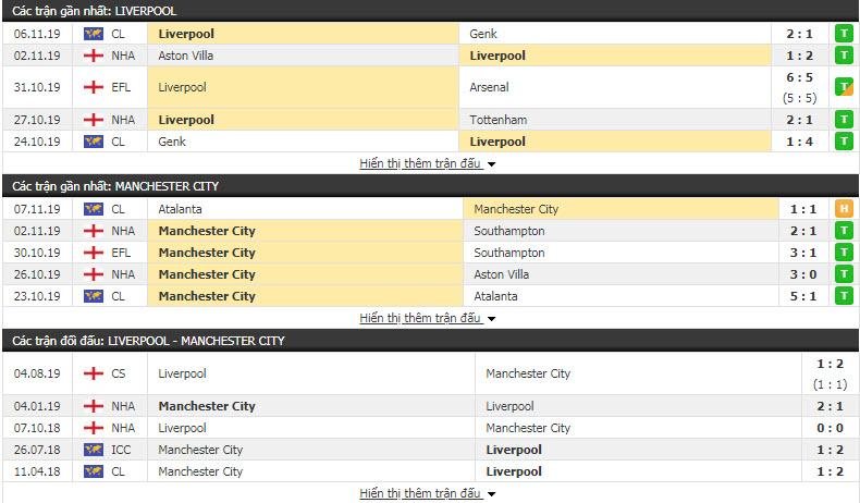 Nhận định Liverpool vs Man City 23h30, 10/11 (Vòng 12 Ngoại hạng Anh)
