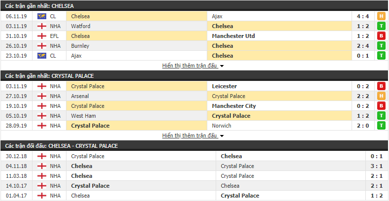 Soi kèo Chelsea vs Crystal Palace 19h30, 09/11 (Ngoại hạng Anh 2019/20)
