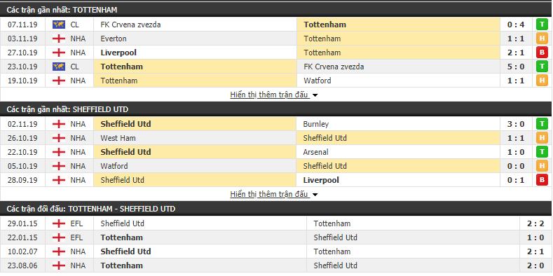 Nhận định Tottenham vs Sheffield United 22h00, 09/11 (Ngoại hạng Anh 2019/20)
