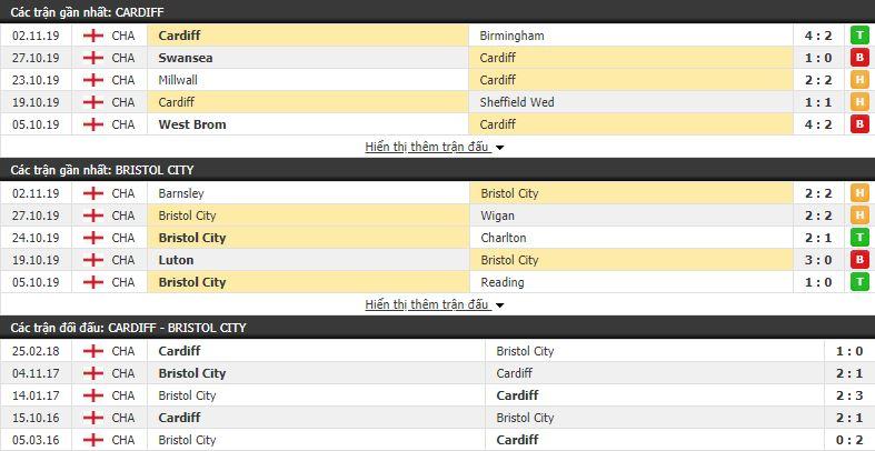 Nhận định Cardiff City vs Bristol City 19h00, 10/11 (vòng 16 Hạng Nhất Anh)