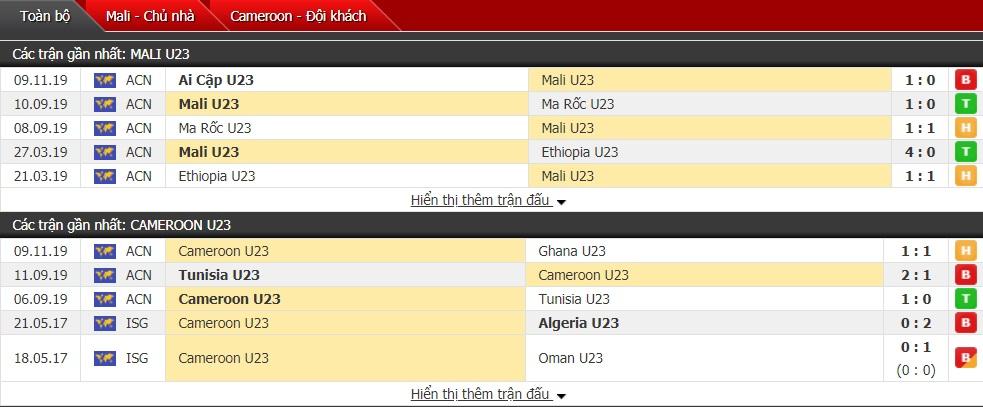 Nhận định U23 Mali vs U23 Cameroon 22h00 ngày 11/11 (U23 châu Phi)